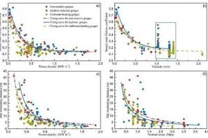 高速长途滑坡超强运动功密度冲突弱化机理研讨获得发展